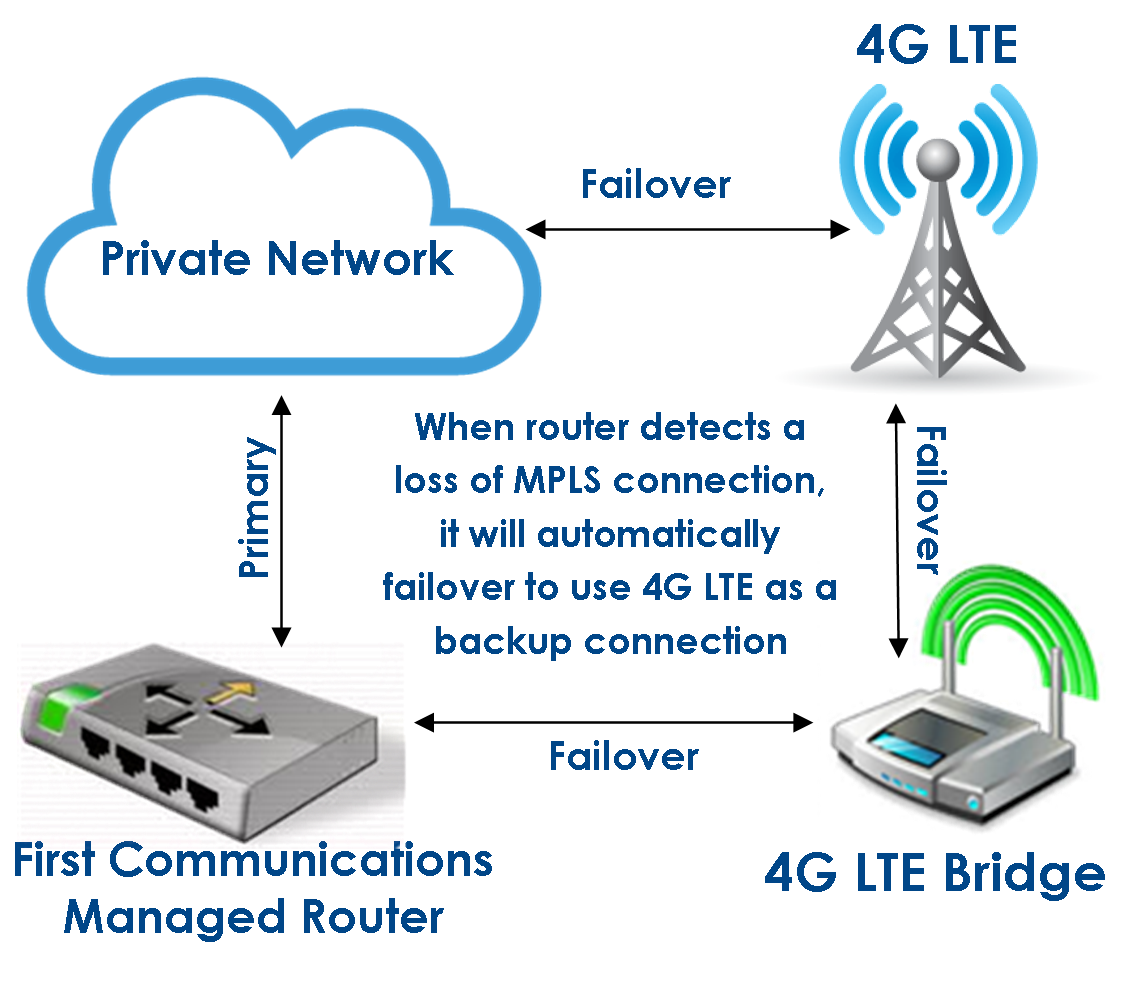 First Communications Hosted Pbx Sd Wan Managed Security 4g A Diagram For Business Wireless Re Routes Pre Defined Critical Traffic To The Lte Connection Likewise When Device Detects That Primary Is Restored