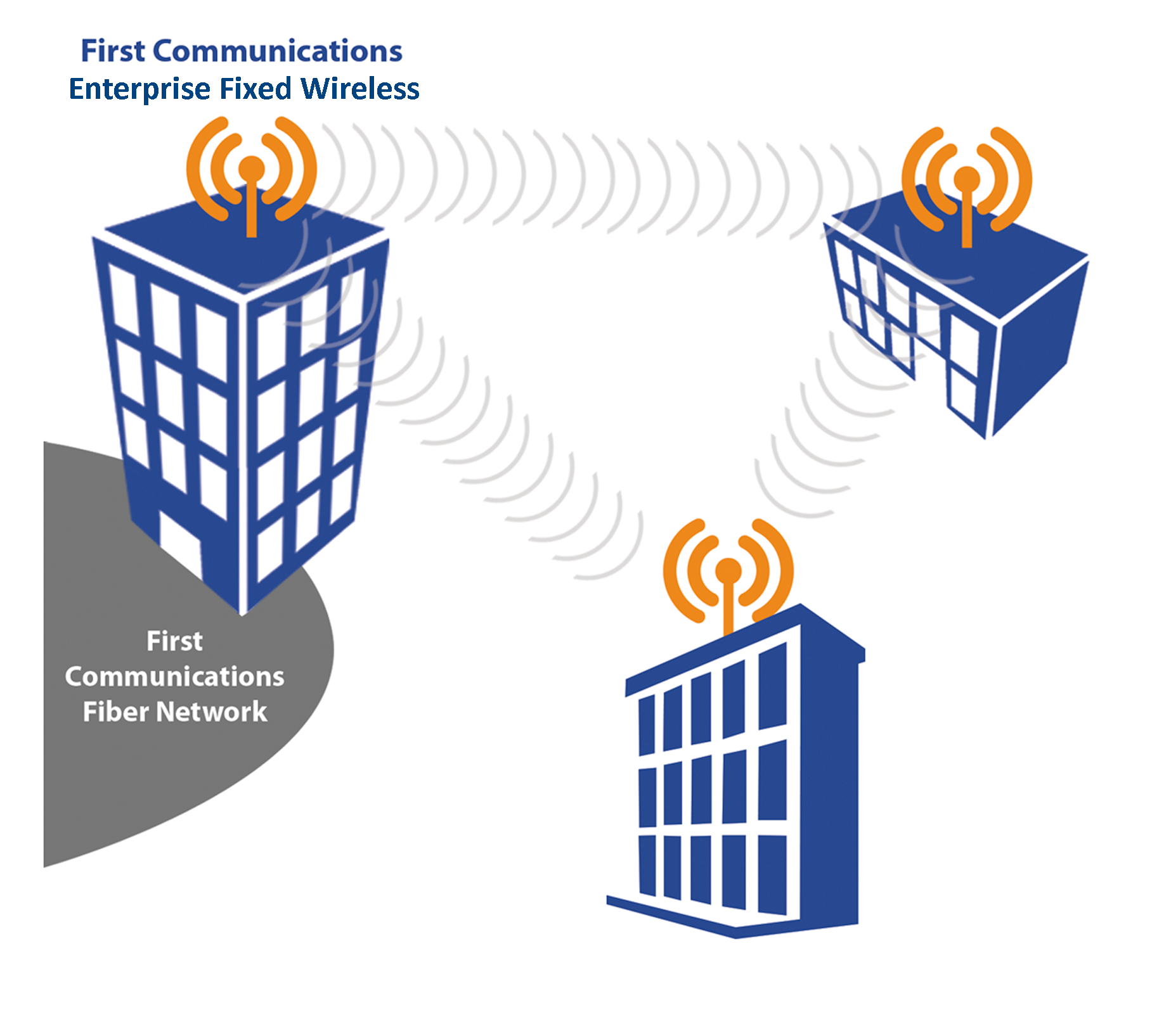 First Communications | Leading Technology Solutions Provider